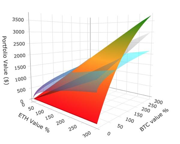 Uniswap:Hold和提供流动性 哪种方式更赚?