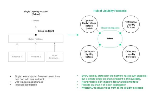 Kyber 3.0:架构改进、动态做市商和 KNC 迁移提案