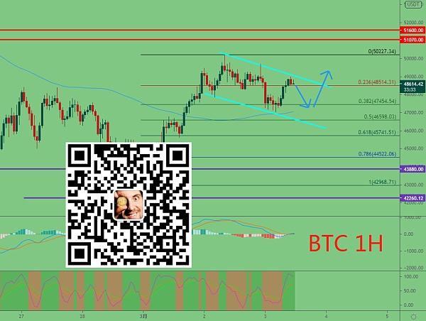 冯哥论币:3.3日比特币策略分析
