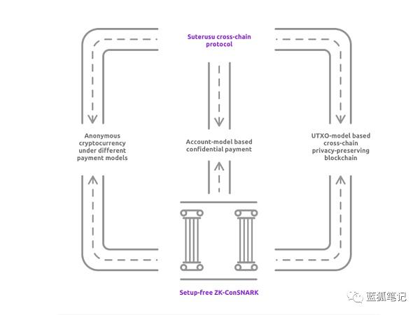 Suterusu建设加密隐私层 试图与公链、协议相结合插图1