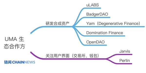 除了股票和货币 DeFi协议UMA还能在合成资产上创造多大想象空间?插图3