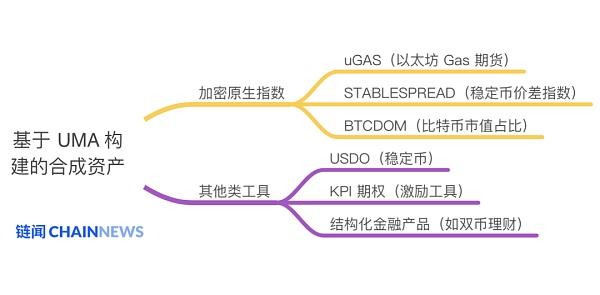 除了股票和货币 DeFi协议UMA还能在合成资产上创造多大想象空间?插图4
