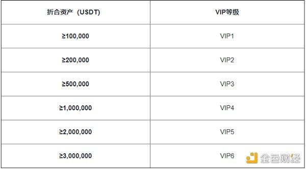 """火币合约新推""""充值即送VIP""""活动 力度远超其他平台令人心动插图1"""