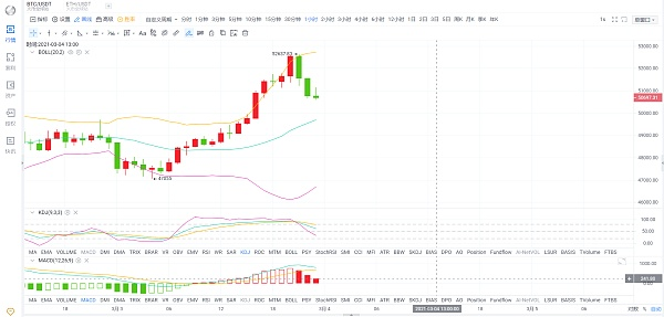 BTC快涨快跌