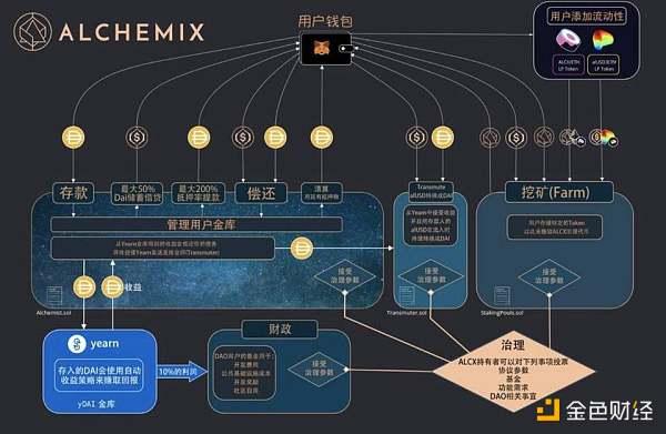 让时间帮你还清债务:简析 DeFi 炼金术 Alchemix 运作机制与代币模型