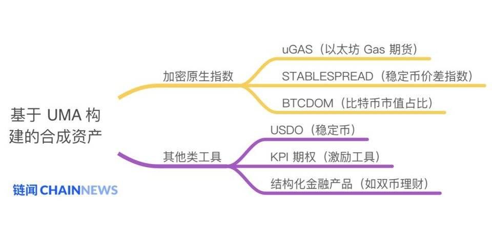 除了股票和货币,DeFi 协议 UMA 还能在合成资产上创造多大想象空间?