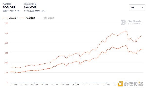 金色DeFi日报 | DeFi借贷平台借款总量超百亿美元插图3