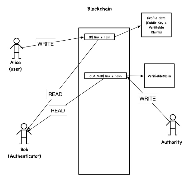 基于区块链的去中心化应用的四种架构模式