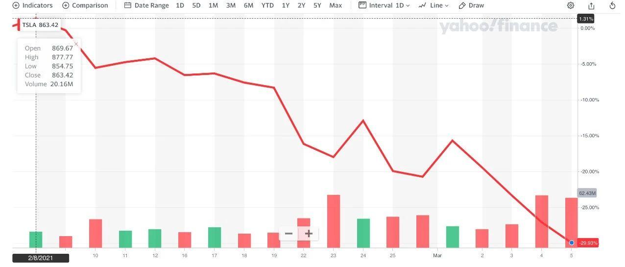 分析:股价腰斩却还持续加仓比特币 MicroStrategy 在下一盘什么样的棋?