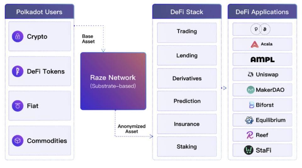 五分钟了解 Raze Network:波卡生态跨链隐私中间件协议