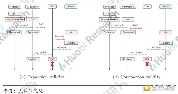 研究报告:理解算法稳定币的不稳定性