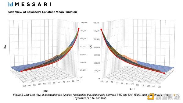科普:CFMM(恒定函数做市商)的演变