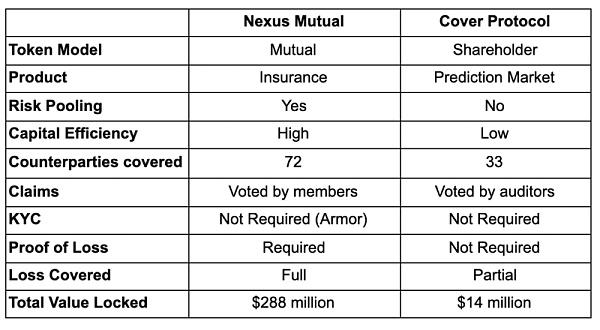 一文读懂DeFi保险市场主要玩家及其运作机制