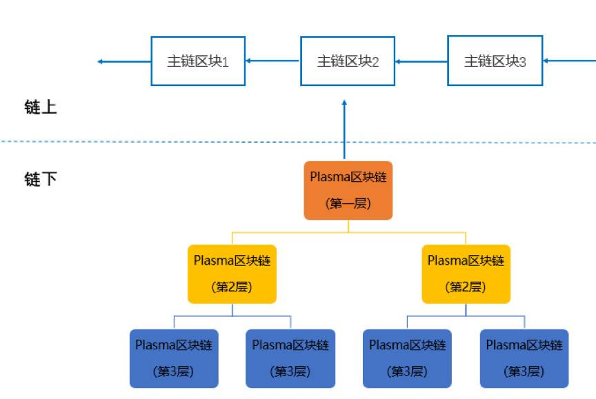 欧易 OKEx 研究院:全面解析以太坊二层扩容方案 Rollup 发展历史与原理机制