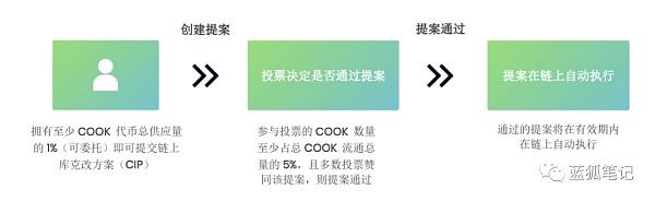 Cook:DeFi时代的资产管理协议