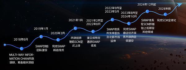 SCMSWAP二期节点抢购结束 三期抢购倒计时