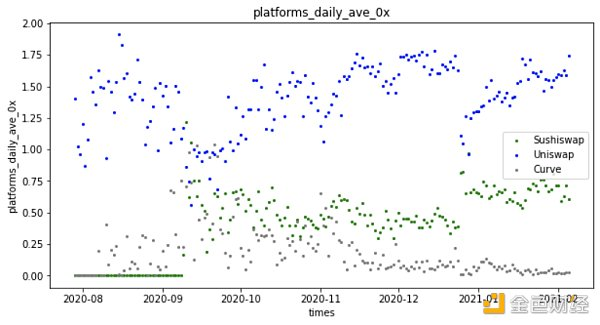 谁是最好Dex链上聚合器?这可能是目前最深入的分析