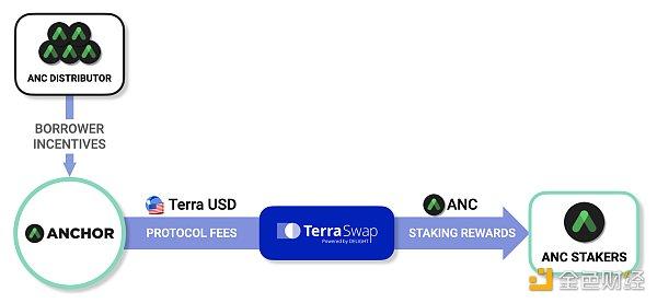 觅新   三分钟了解Terra生态系统中的借贷协议Anchor