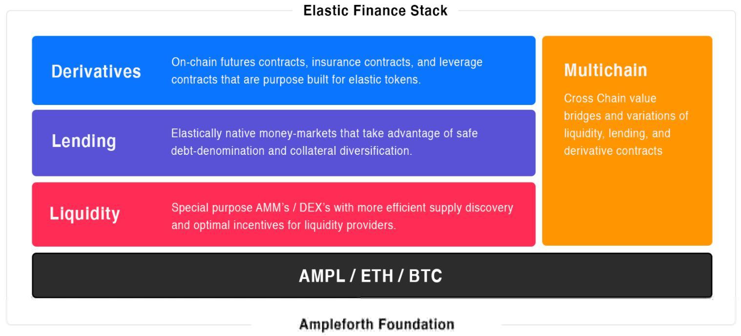 币世界-时间是算法稳定币的最终锚定物