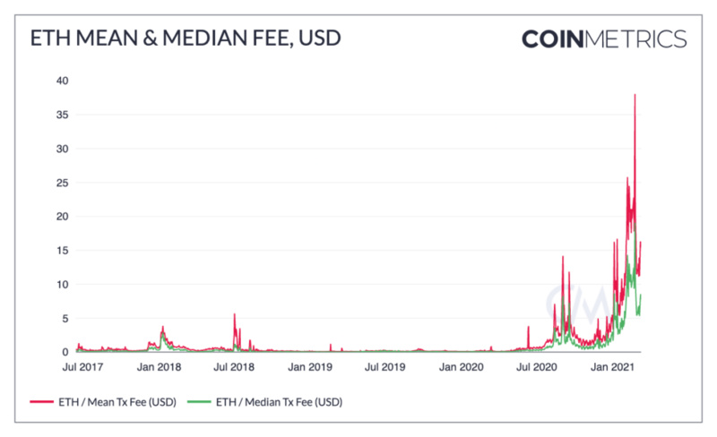 Coin Metrics:以太坊Gas费为何如此高昂?