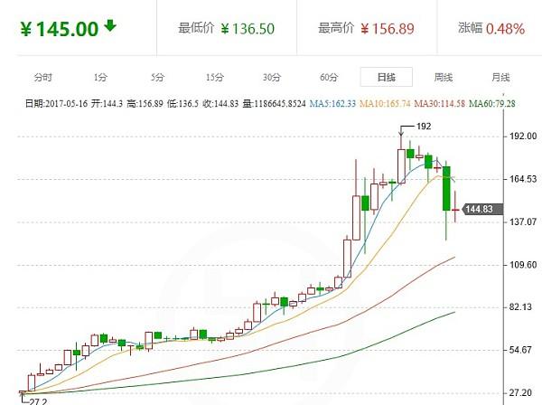 今日莱特币:火币莱特币价格止跌企稳