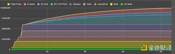 五分钟速览 NFT 游戏项目 Illuvium,内附 BLBP 参与教程