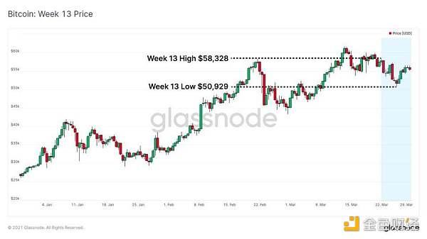 Glassnode 数据洞察:比特币投资者仍在买入 长期持有者卖出速度放缓