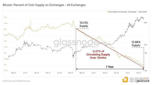 Glassnode 数据洞察:比特币投资者仍在买入,长期持有者卖出速度放缓