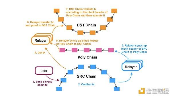 金色深核|对话PolyNetwork谈元:正在部署NFT跨链转接桥
