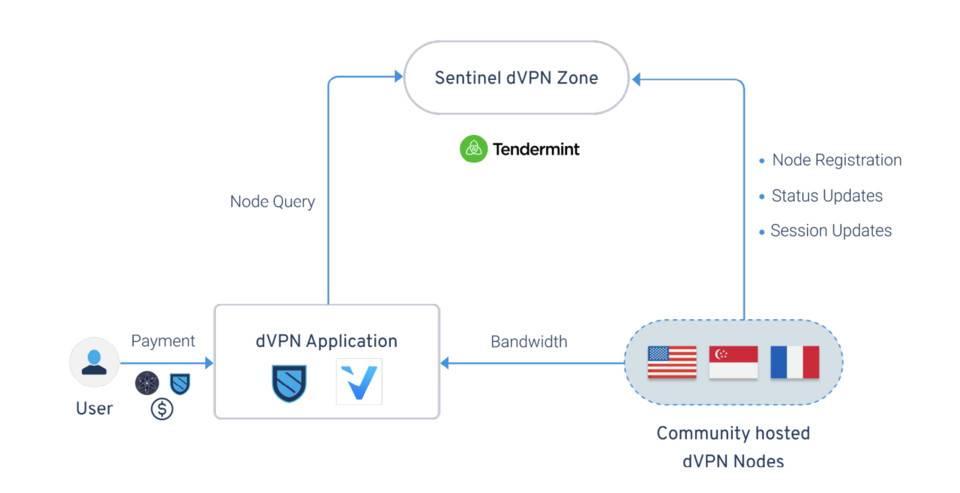 三分钟了解 Sentinel:用去中心化虚拟专网服务构建 Web 3.0 入口
