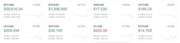 币世界-欧易OKEx晚讯:泰国央行计划在2022年第二季度测试零售央行数字货币