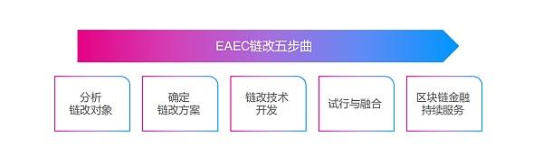EAEC联盟生态链改平台正式上线·平台币EAE即将起航!