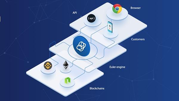 Euler Tools:第一个实时区块资源管理器平台