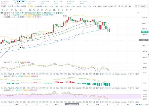 老顾讲币:4月4号比特币以太坊双双回调谨防市场抛压
