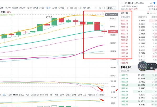 币圈白峰 4.4 BTC/ETH行情分析