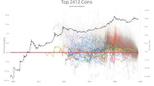 谷燕西:投资比特币的思考