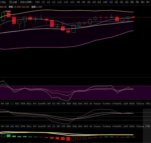 老狗猎币:昨日下午BTC,ETH双双上涨,今日是否能再次突破新高