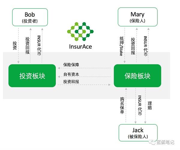 InsurAce协议的DeFi保险之探索插图4