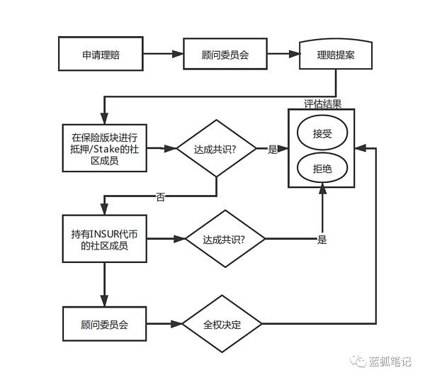 InsurAce协议的DeFi保险之探索插图6