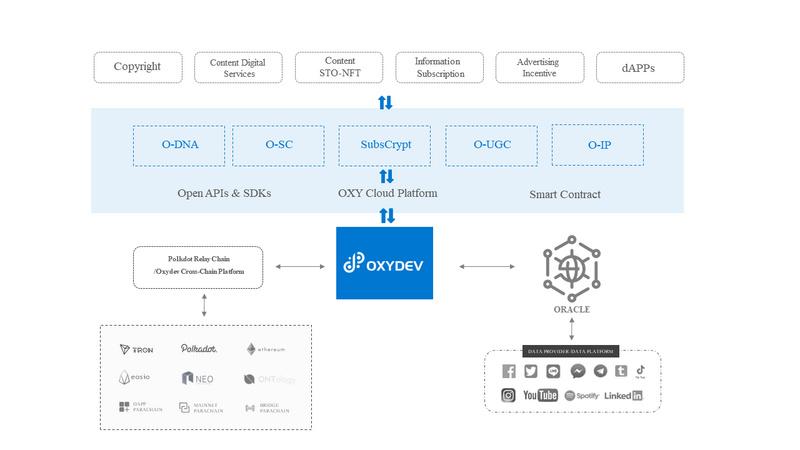 OxyDev Network——在波卡上构建内容价值资产跨链生态