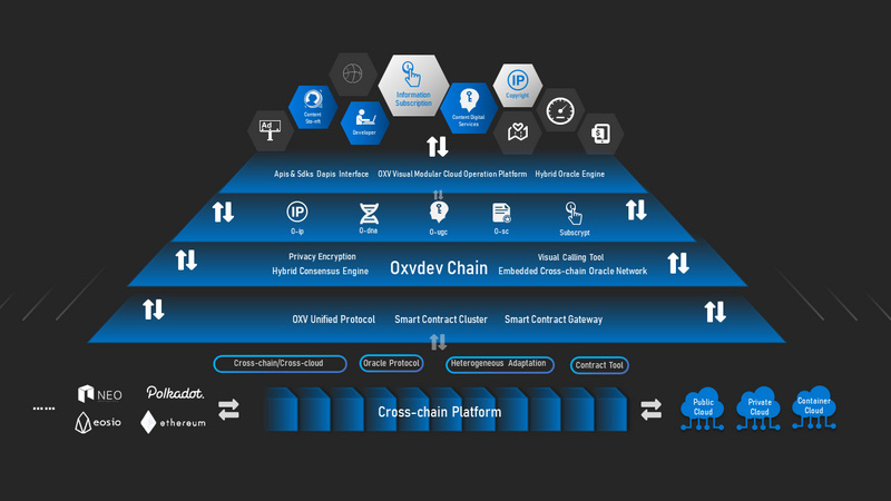 OxyDev Network——在波卡上構建內容價值資產跨鏈生態