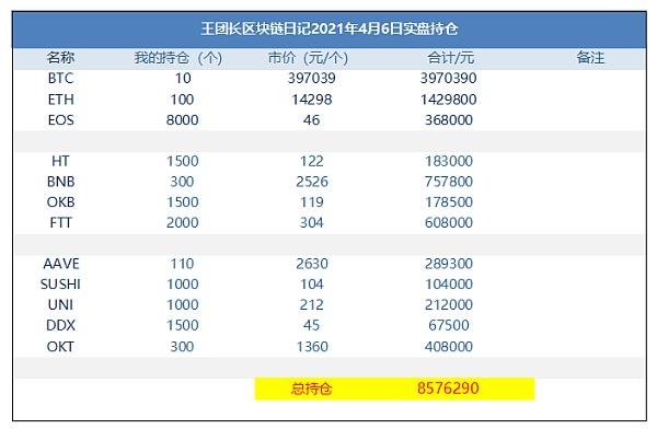 王团长区块链日记1244篇:860万