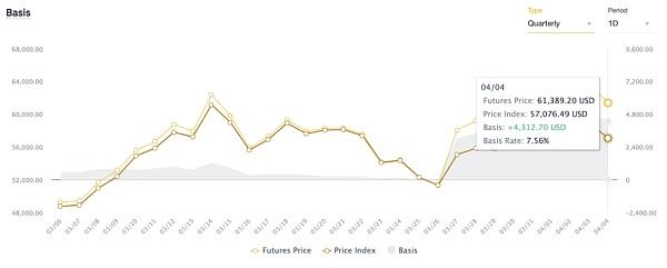 币安合约周报: BNB再创历史新高