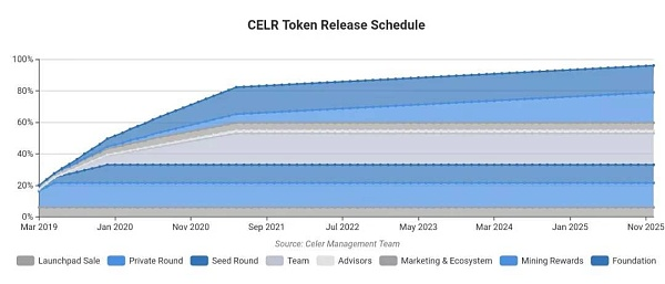 [币萌研究院] 投研报告 - Celer Network (CELR)