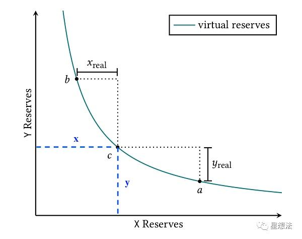 uniswap V3技术白皮书导读:核心是流动性集中插图