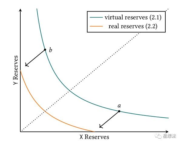 uniswap V3技术白皮书导读:核心是流动性集中插图1