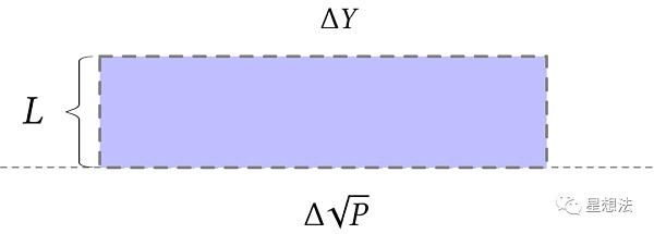 uniswap V3技术白皮书导读:核心是流动性集中插图6