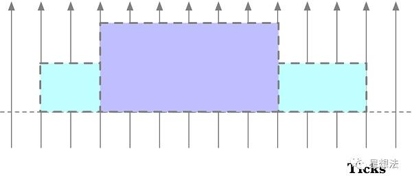 uniswap V3技术白皮书导读:核心是流动性集中插图9