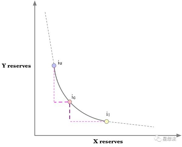 uniswap V3技术白皮书导读:核心是流动性集中插图13