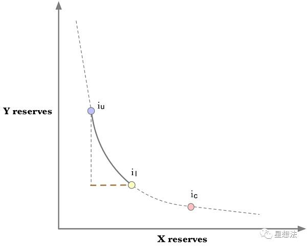 uniswap V3技术白皮书导读:核心是流动性集中插图14